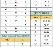 الفبای زبان تورکی در طول تاریخ